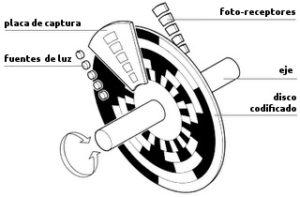 montaje de un encoder